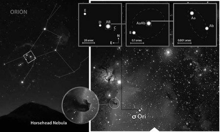 Composición de imágenes que muestra la localización del cúmulo de sigma Orionis, desde la constelación de Orión hasta el sistema triple sigma Ori Aa, Ab, B. / WWW.IAC.ES