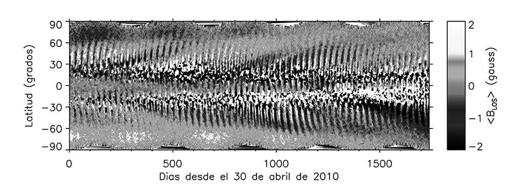 Evolución temporal del campo magnético longitudinal promediado sobre todas las longitudes solares para cada intervalo de latitud de 1º. El tiempo está representado en el eje horizontal y la latitud heliográfica en el vertical.