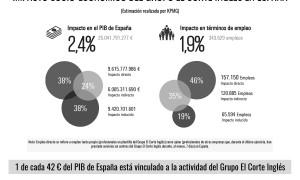InfografíadeImpactosocio-económicodeElCorteInglés(KPMG).